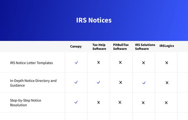 IRS notices