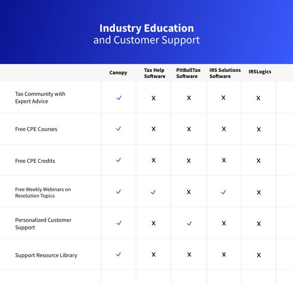 CPE courses