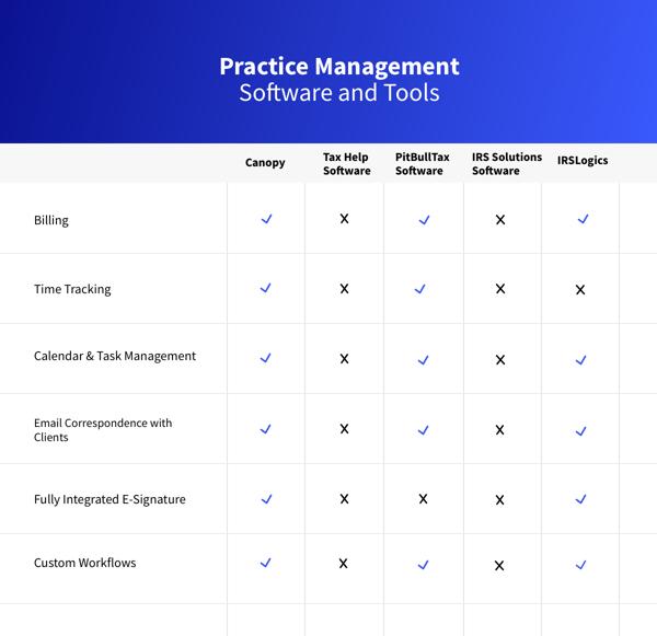 Practice Management Software Tools