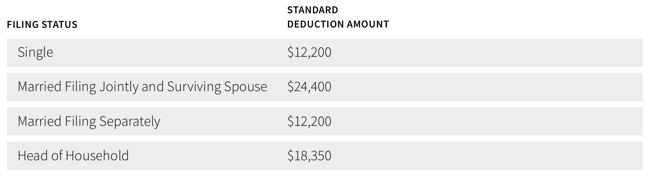 Standard deduction amount